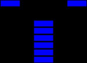 Stack Class Java