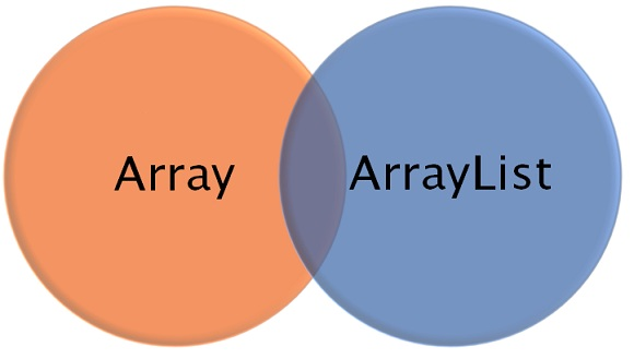ArrayList Class in Java with Programming Example